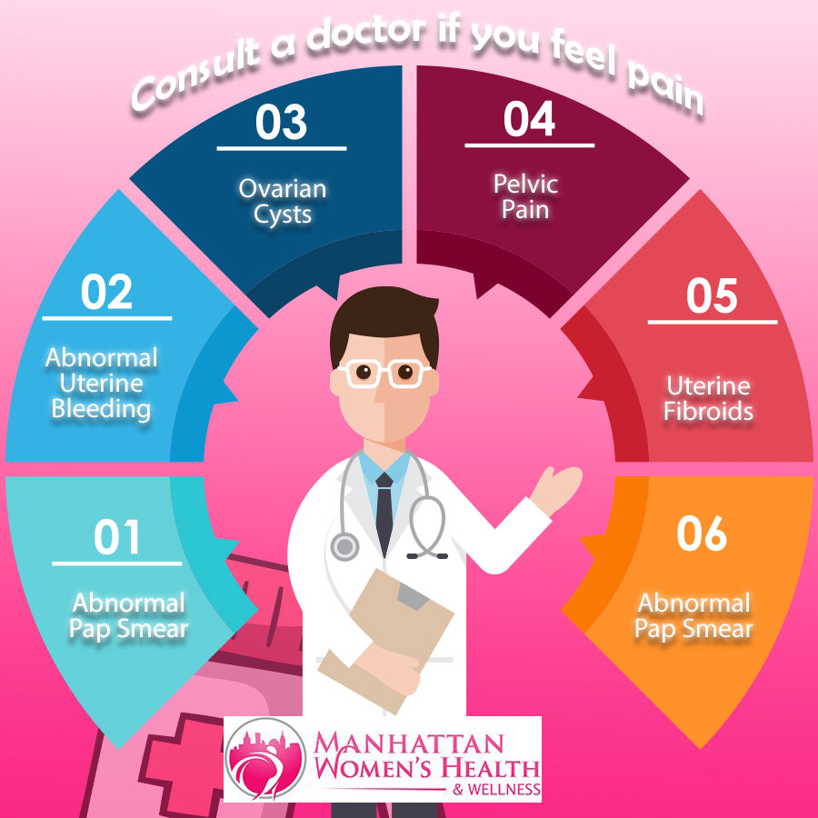 Services for Patients from Manhattan Women's Health & Wellness