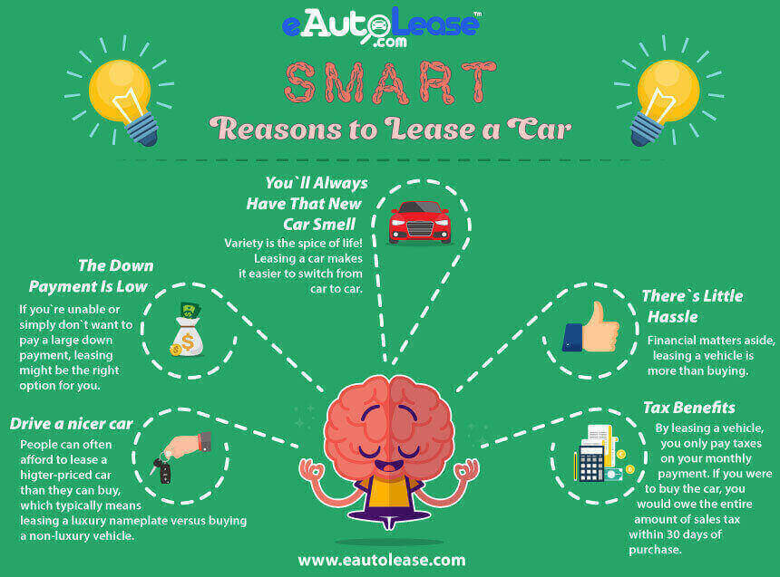 smart auto lease deals in Brooklyn