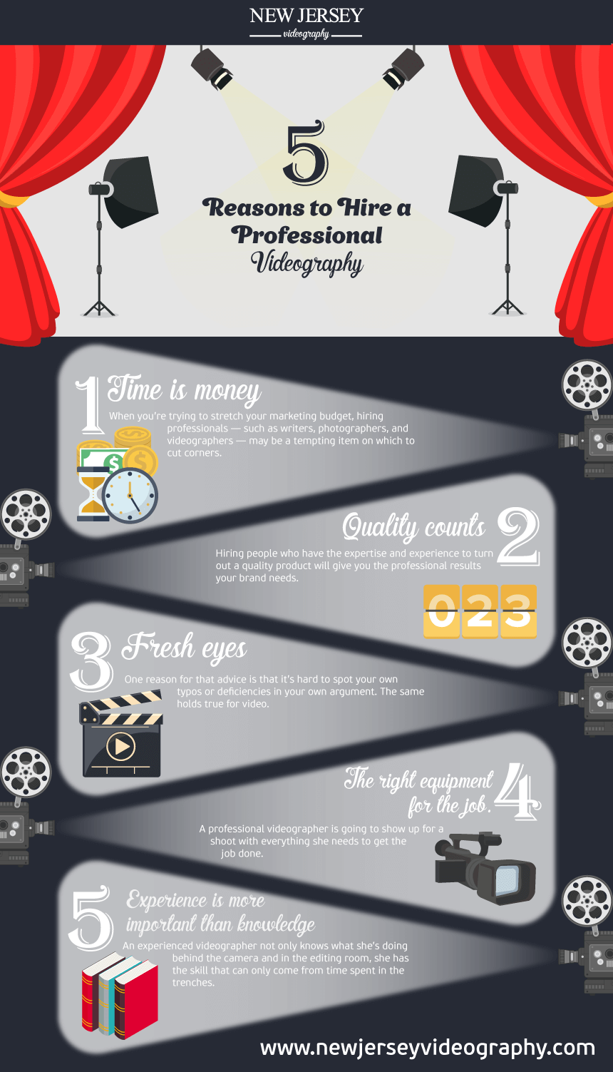 best wedding video makers