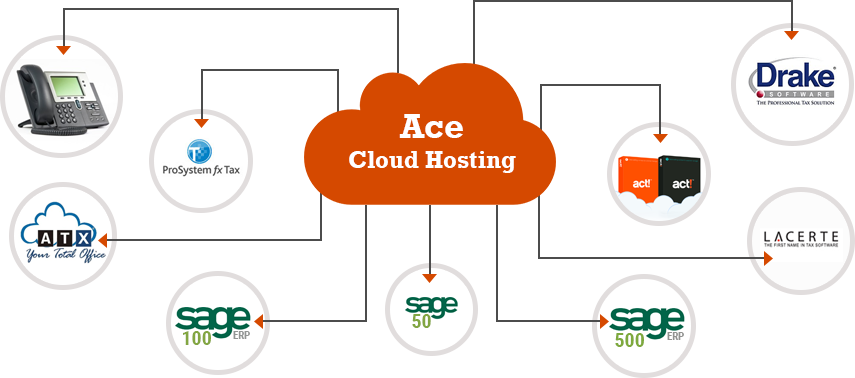 Ace Cloud Hosting Tax Application Hosting